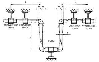 Как выбрать и установить компенсатор для большей надежности систем из полипропиленовых труб