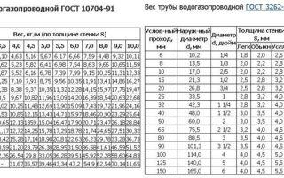 Производители полипропиленовых труб на российском рынке
