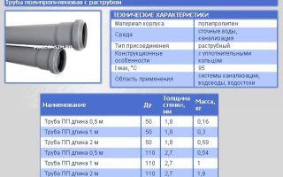 Технические характеристики и особенности использования полипропиленовых труб в канализации