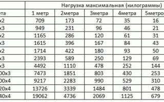 Как правильно рассчитать нагрузку на профильную трубу, используя таблицы