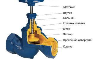 Устройство и классификация запорных муфтовых вентилей