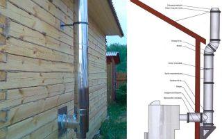 Как правильно выполнить монтаж дымохода в частном доме?