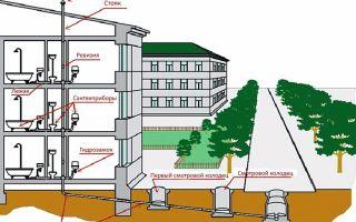 Монтаж квартирной канализации — правила и возможные ошибки