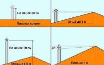 Высота вентканалов над кровлей: 5 факторов, влияющих на расчет