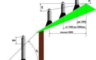 Правила установки дымоходов из нержавейки