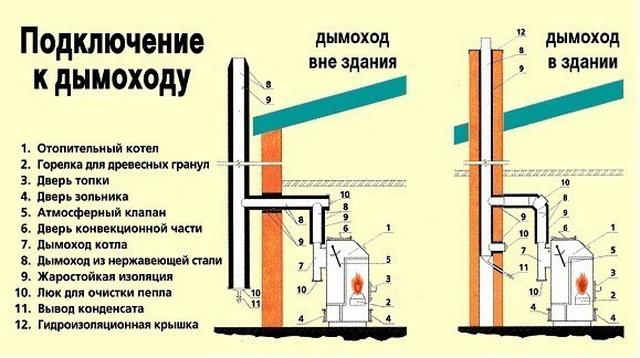 Монтаж дымохода для твердотопливного котла