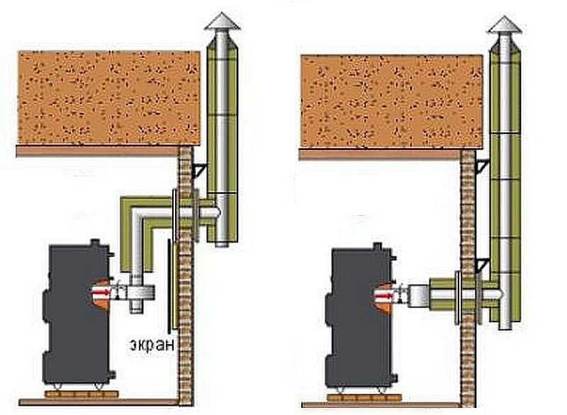 Как установить дымоход через стену