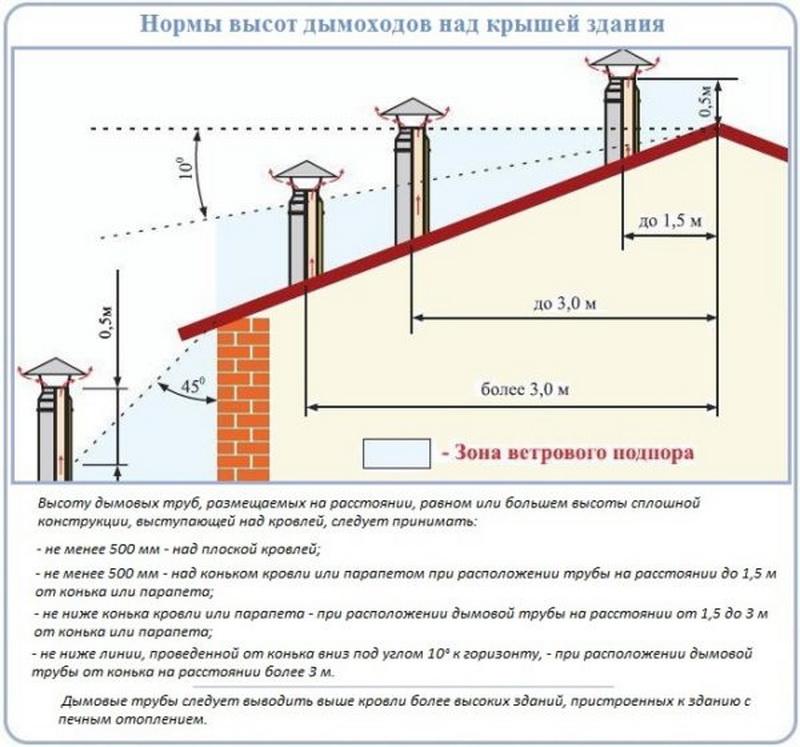 Высота трубы над коньком крыши дома