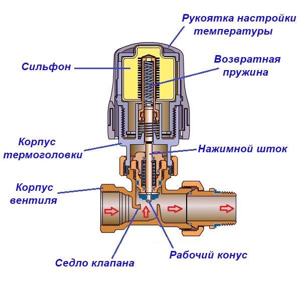 Как регулировать термоголовку радиатора отопления
