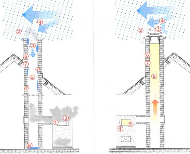 Обратная тяга в дымоходе что делать и причины возникновения