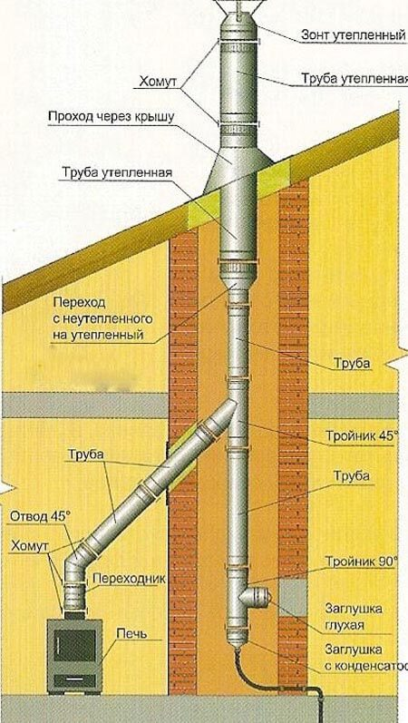 Как вывести трубу буржуйки через стену