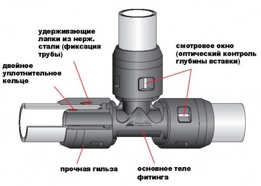Пуш фитинги push fit  новейшая разработка для надежного соединения труб