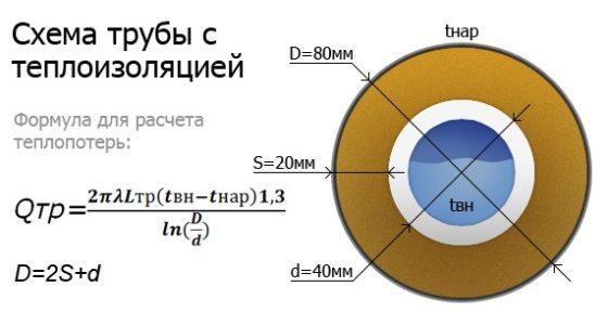 Технологическая карта на устройство тепловой изоляции трубопроводов