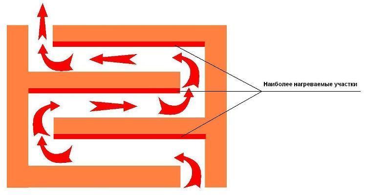 Как правильно сделать дымоход в частном доме – фото и алгоритм монтажа